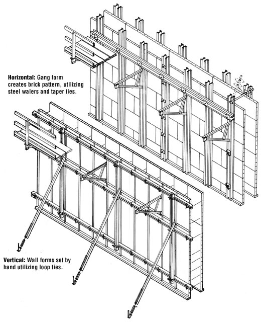 Steel Wall Form : Shoring and falsework k kip leg frames